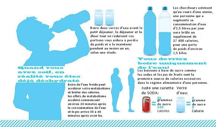6 raisons pour lesquelles la déshydratation vous rend gros et malade en même temps !